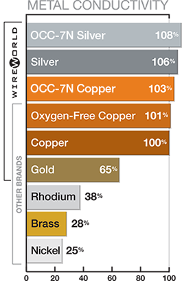 Wireworld Metal Conductivity Scale graphic